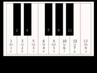 984c8e29f72b1edde9a589dd2e8fc40f 326x245 - Teorie vývoje oktáv pro vědomé skladatele